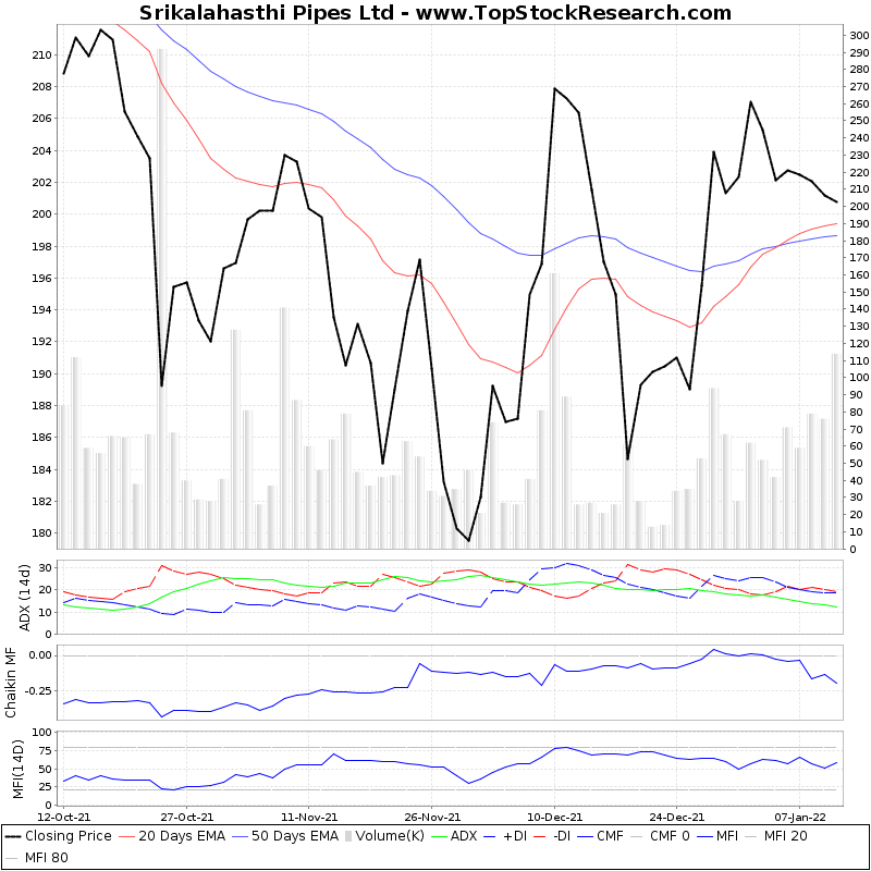 ThreeMonthsTechnicalAnalysis Technical Chart for Srikalahasthi Pipes Ltd
