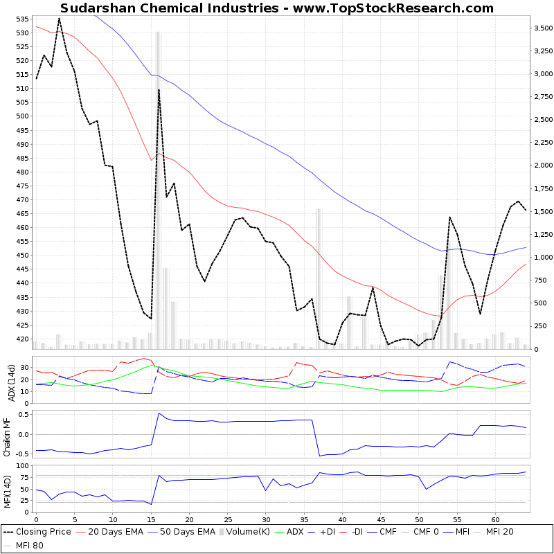 ThreeMonthsTechnicalAnalysis Technical Chart for Sudarshan Chemical Industries