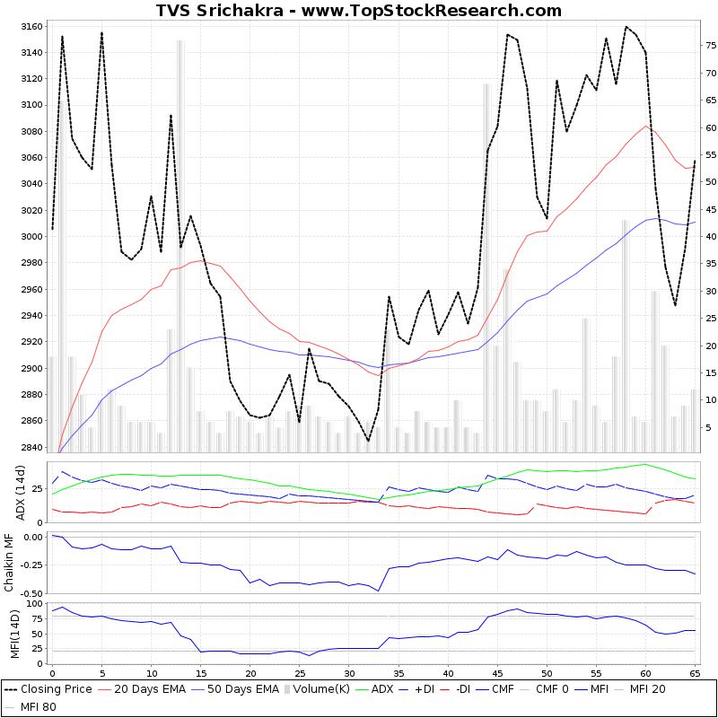 tvs srichakra share price