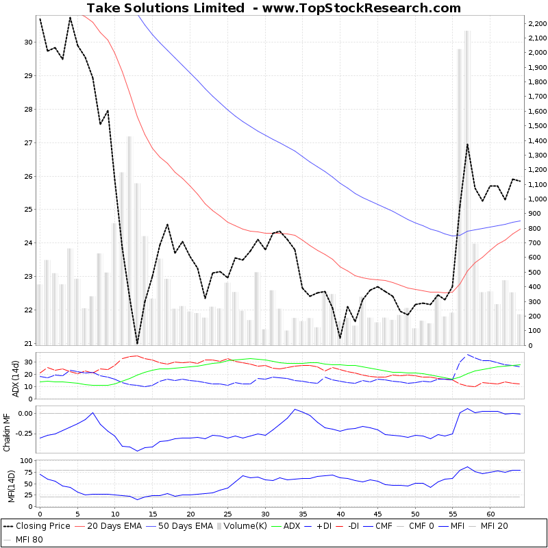 ThreeMonthsTechnicalAnalysis Technical Chart for Take Solutions Limited