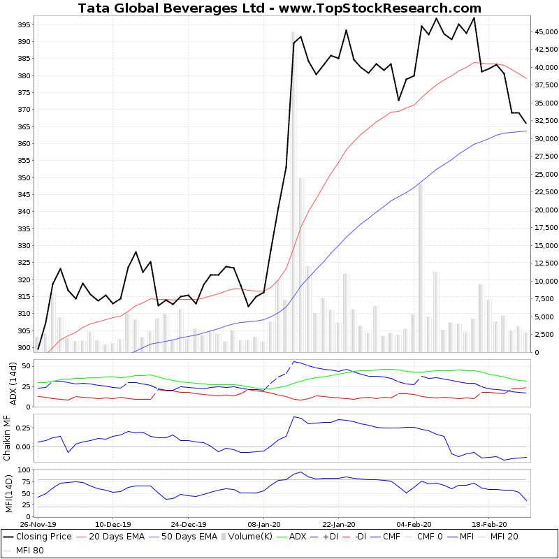 ThreeMonthsTechnicalAnalysis Technical Chart for Tata Global Beverages Ltd