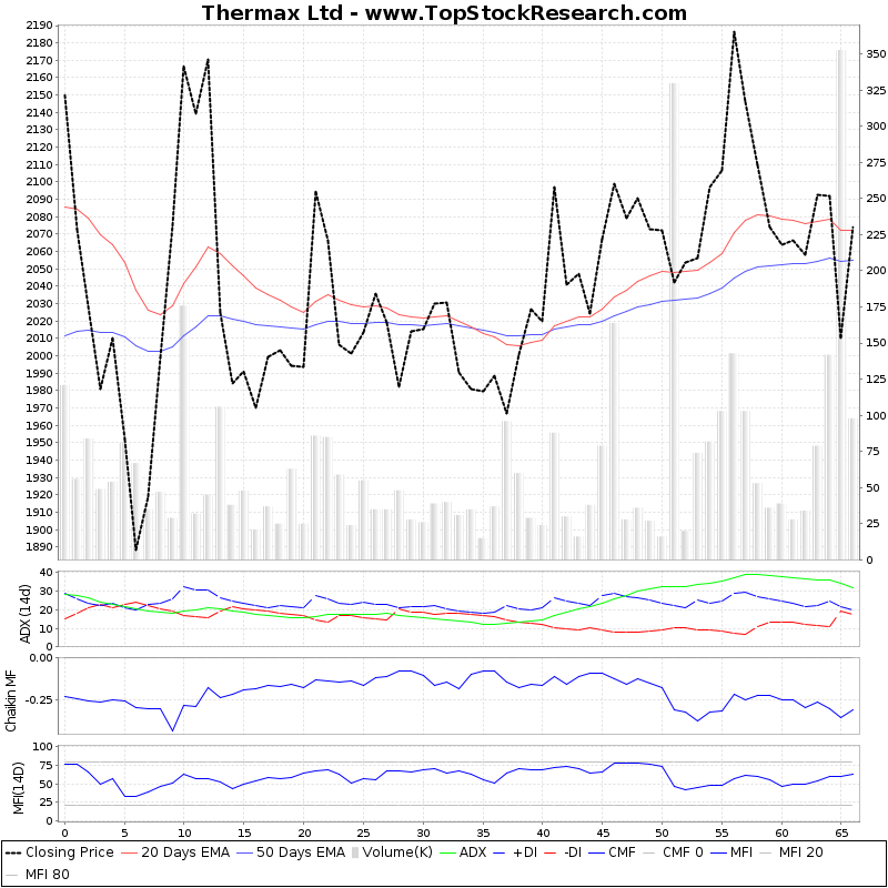 ThreeMonthsTechnicalAnalysis Technical Chart for Thermax Ltd