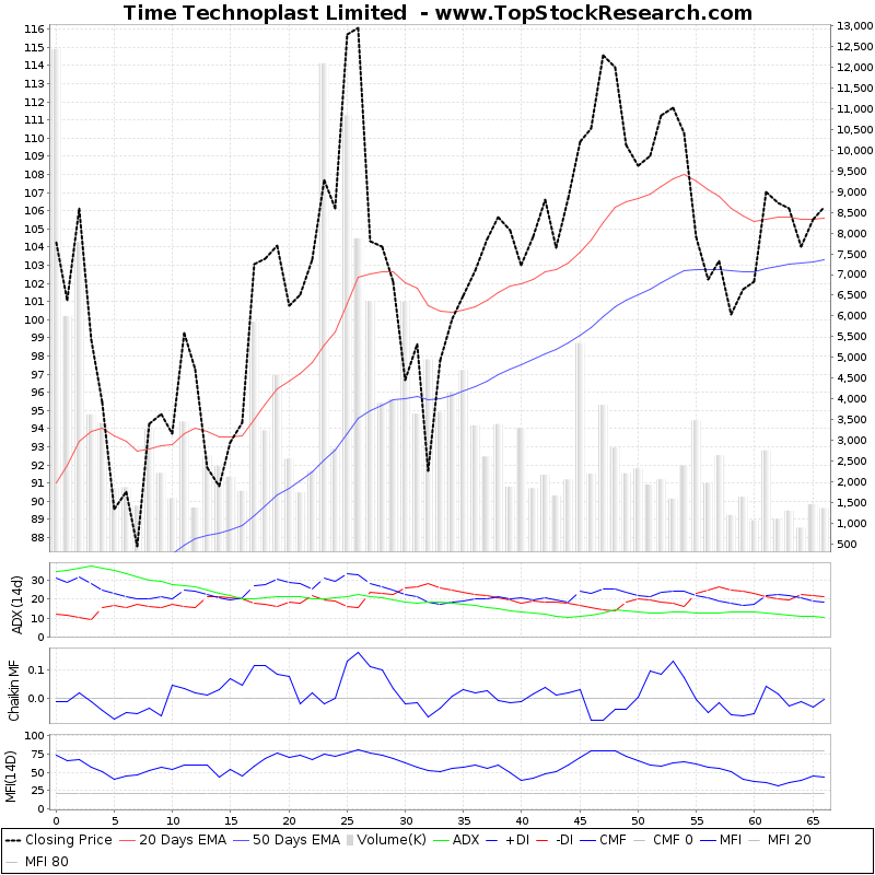 ThreeMonthsTechnicalAnalysis Technical Chart for Time Technoplast Limited