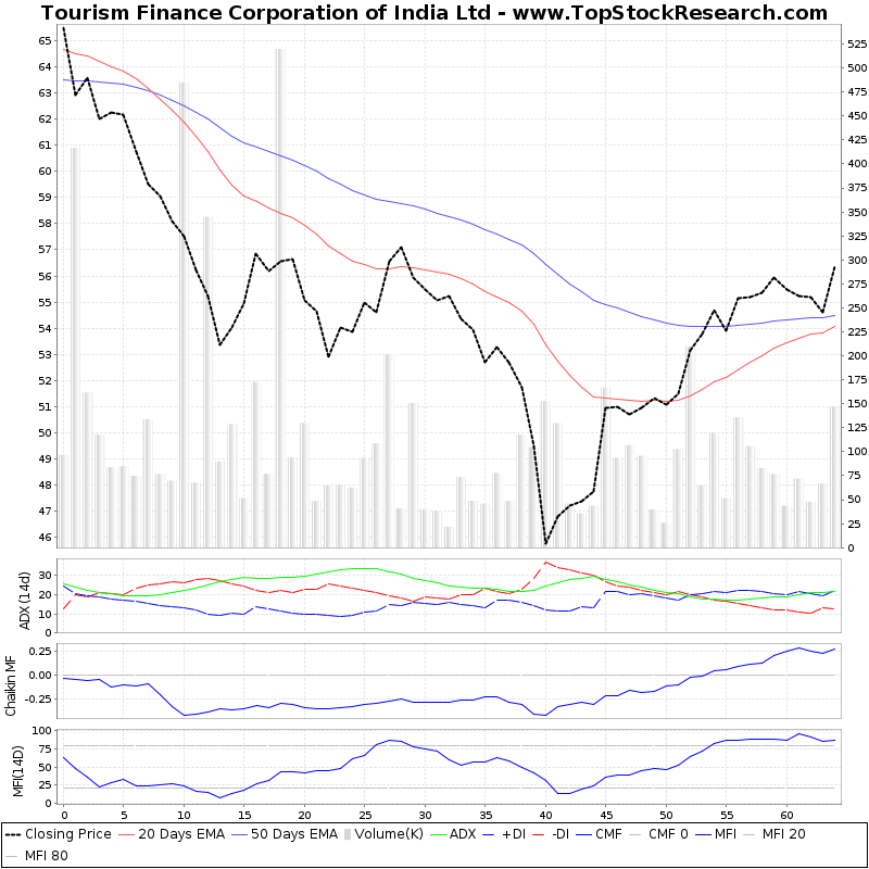 ThreeMonthsTechnicalAnalysis Technical Chart for Tourism Finance Corporation of India Ltd