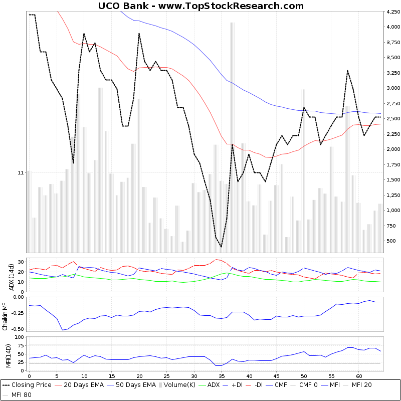 ThreeMonthsTechnicalAnalysis Technical Chart for UCO Bank
