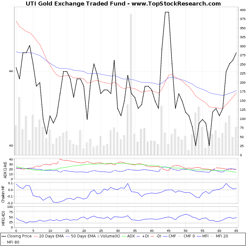 ThreeMonthsTechnicalAnalysis Technical Chart for UTI Gold Exchange Traded Fund