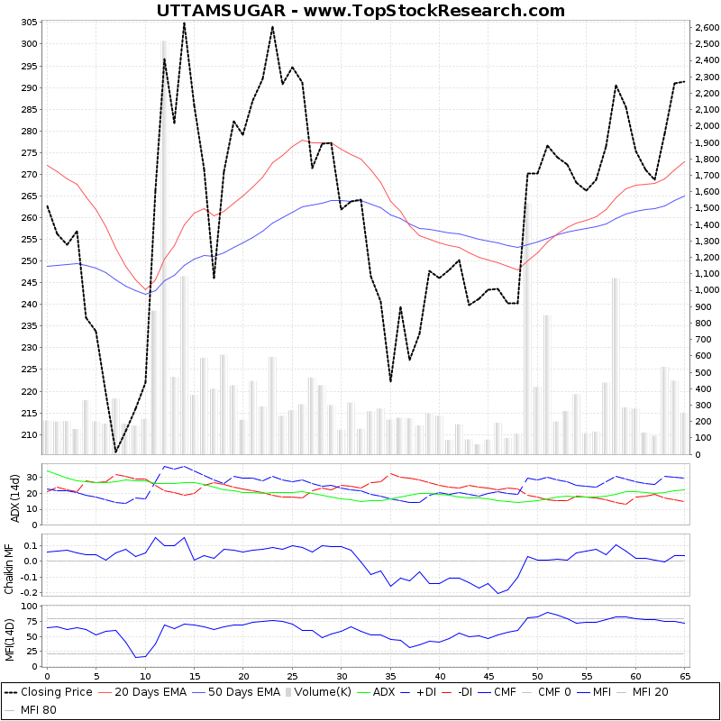 ThreeMonthsTechnicalAnalysis Technical Chart for UTTAMSUGAR