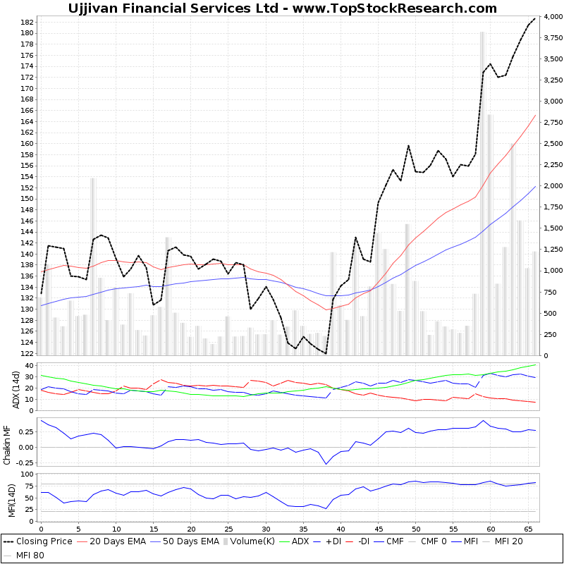 ThreeMonthsTechnicalAnalysis Technical Chart for Ujjivan Financial Services Ltd