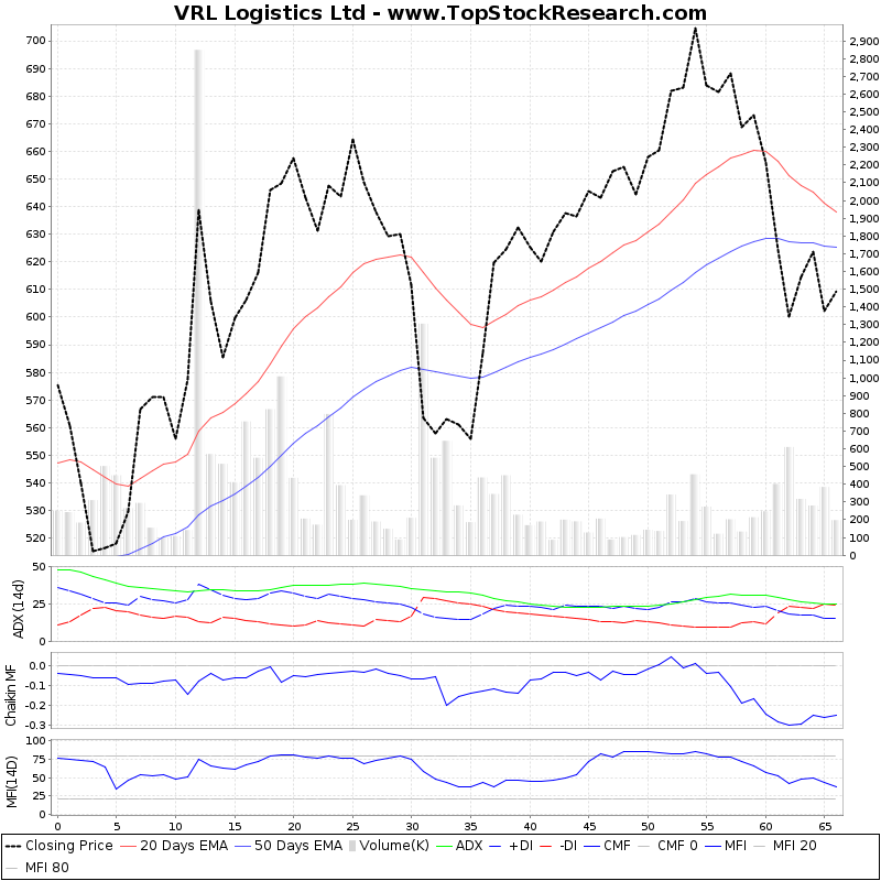 ThreeMonthsTechnicalAnalysis Technical Chart for VRL Logistics Ltd