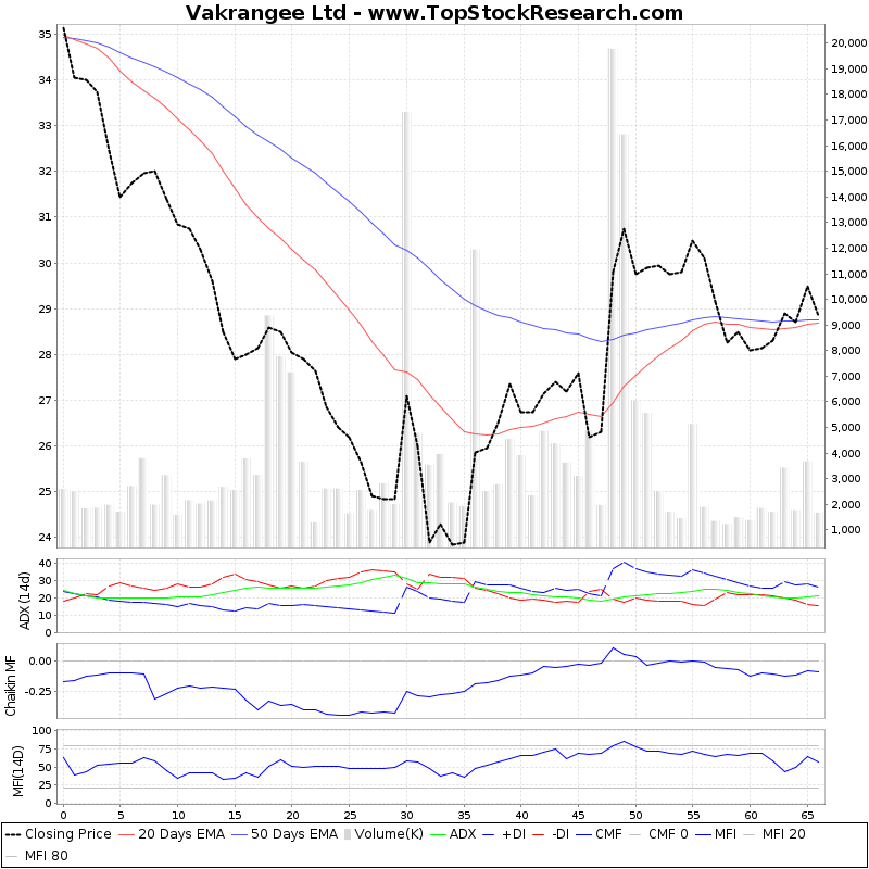 ThreeMonthsTechnicalAnalysis Technical Chart for Vakrangee Ltd
