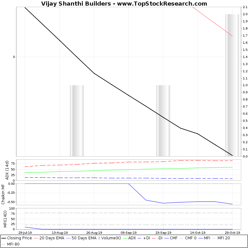 ThreeMonthsTechnicalAnalysis Technical Chart for Vijay Shanthi Builders