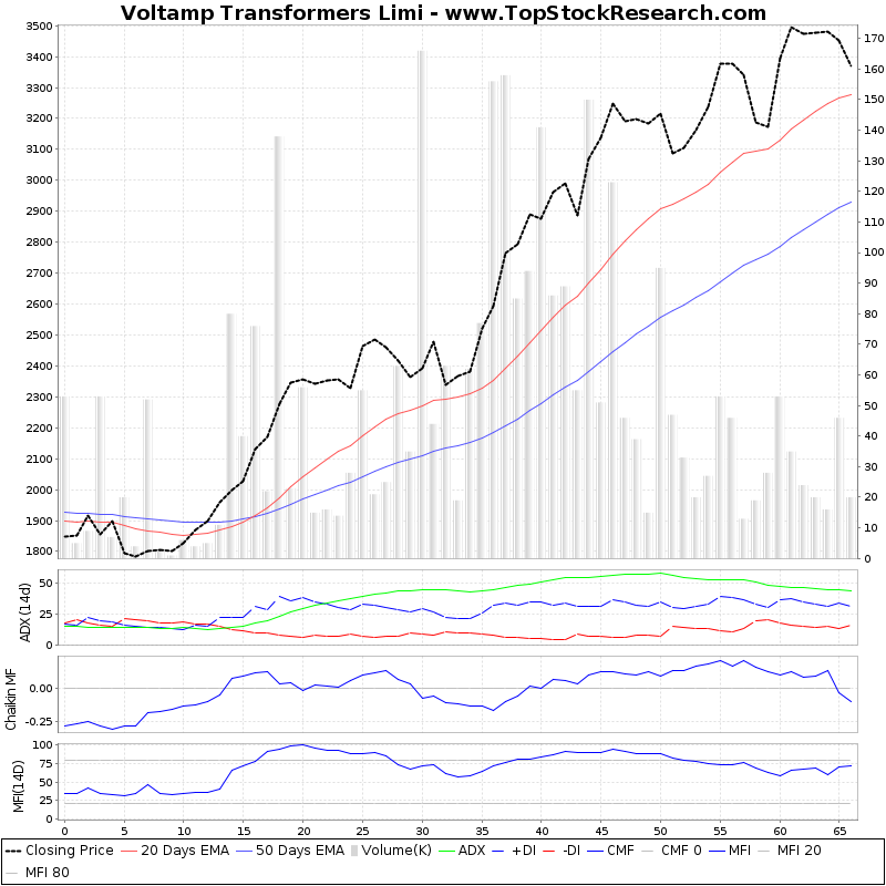 ThreeMonthsTechnicalAnalysis Technical Chart for Voltamp Transformers Limi