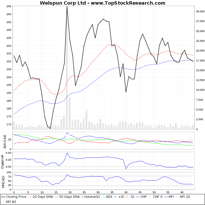 ThreeMonthsTechnicalAnalysis Technical Chart for Welspun Corp Ltd