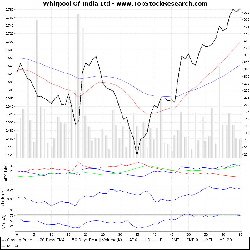 ThreeMonthsTechnicalAnalysis Technical Chart for Whirpool Of India Ltd