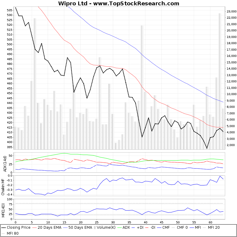 ThreeMonthsTechnicalAnalysis Technical Chart for Wipro Ltd