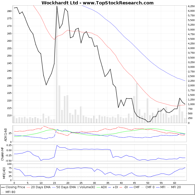 ThreeMonthsTechnicalAnalysis Technical Chart for Wockhardt Ltd