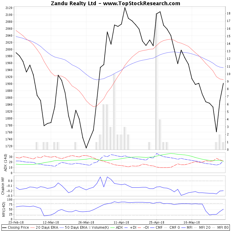 ThreeMonthsTechnicalAnalysis Technical Chart for Zandu Realty Ltd