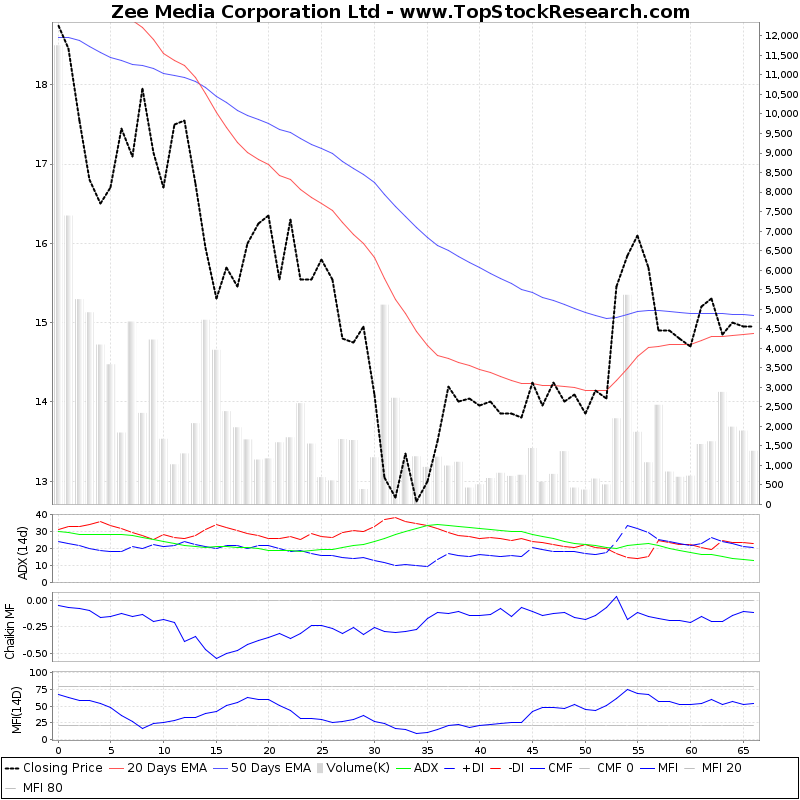 ThreeMonthsTechnicalAnalysis Technical Chart for Zee Media Corporation Ltd