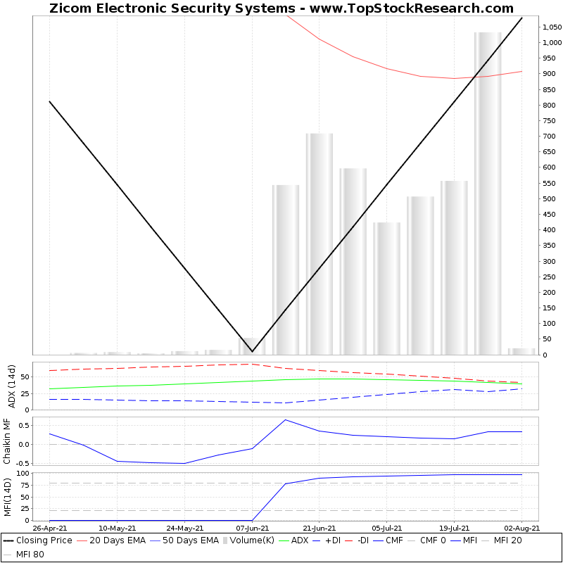 ThreeMonthsTechnicalAnalysis Technical Chart for Zicom Electronic Security Systems