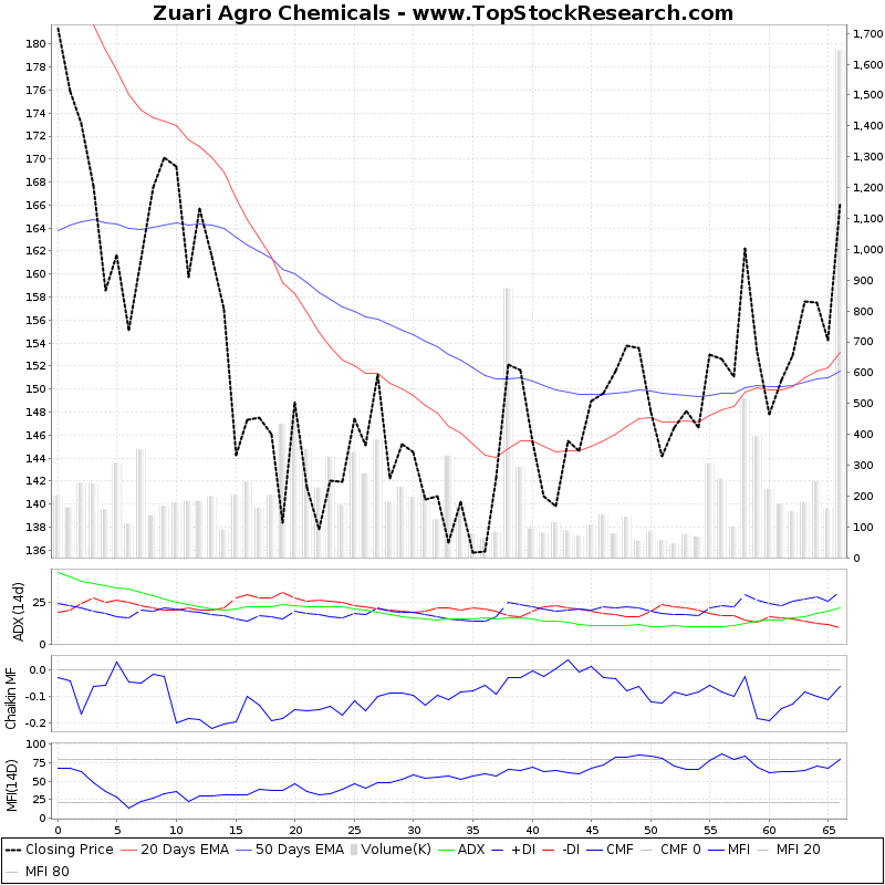 ThreeMonthsTechnicalAnalysis Technical Chart for Zuari Agro Chemicals