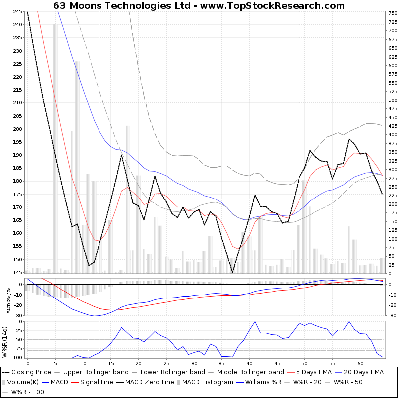 ThreeMonthsTechnicalAnalysis Technical Chart for 63 Moons Technologies Ltd