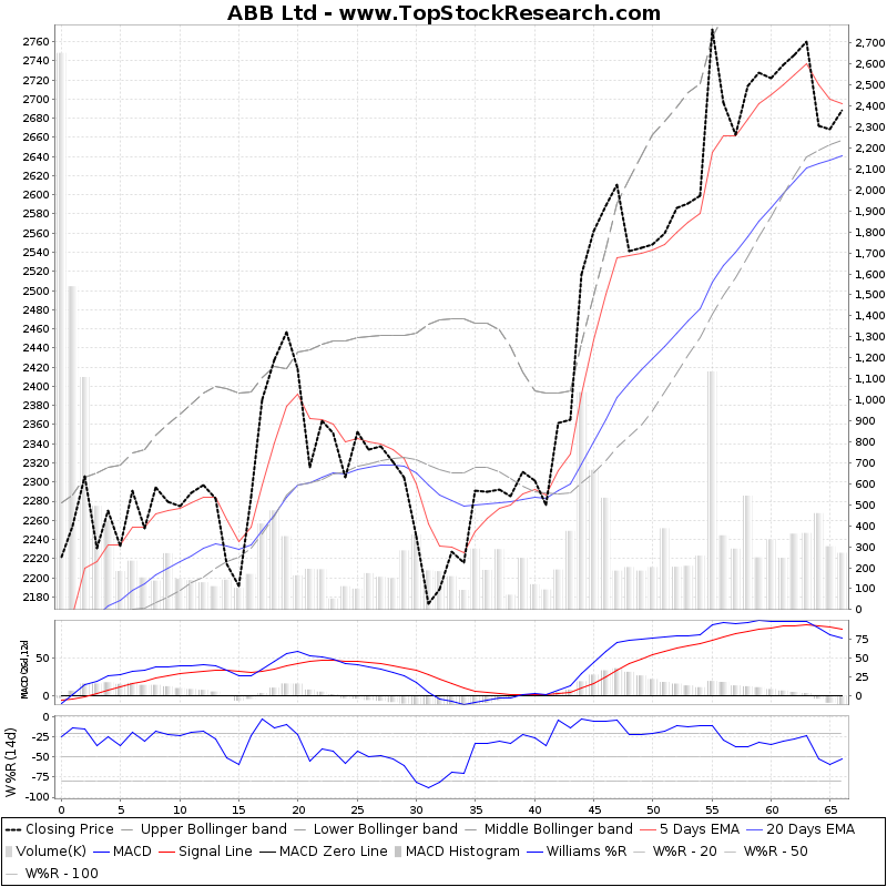 ThreeMonthsTechnicalAnalysis Technical Chart for ABB Ltd