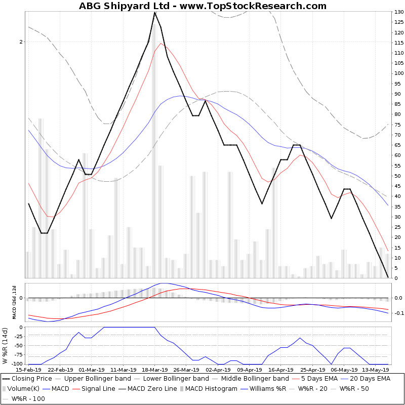 ThreeMonthsTechnicalAnalysis Technical Chart for ABG Shipyard Ltd