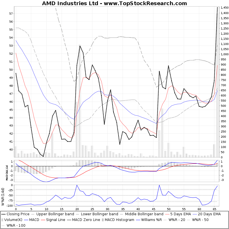 ThreeMonthsTechnicalAnalysis Technical Chart for AMD Industries Ltd