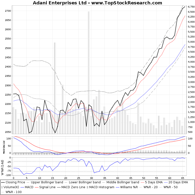 ThreeMonthsTechnicalAnalysis Technical Chart for Adani Enterprises Ltd