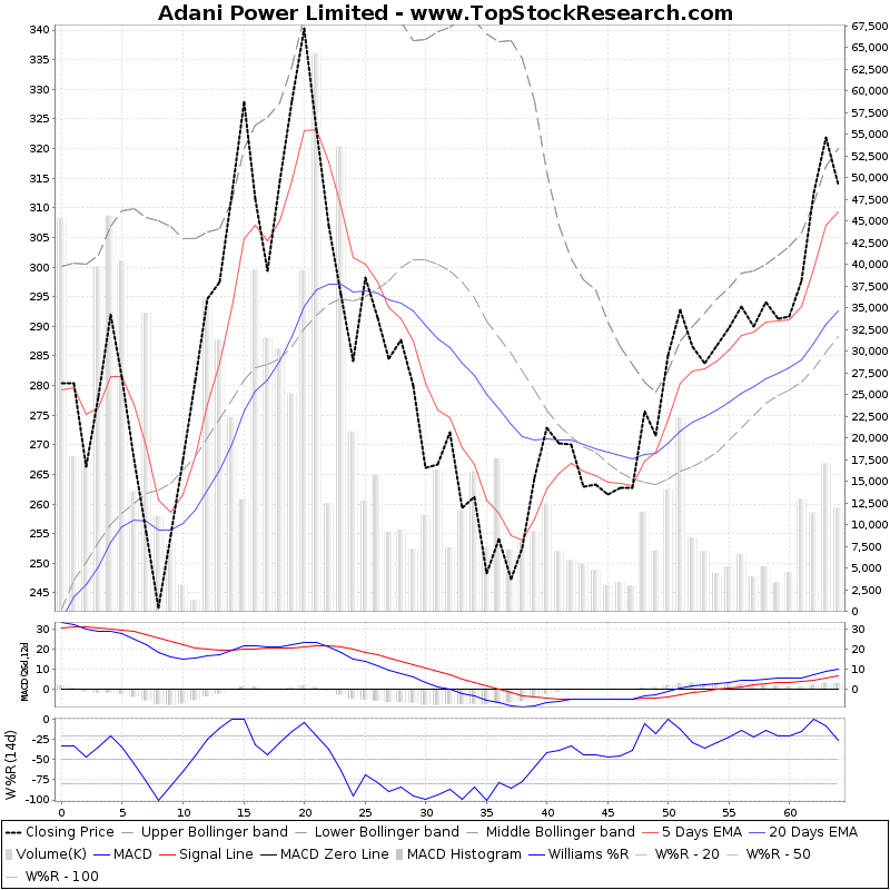 ThreeMonthsTechnicalAnalysis Technical Chart for Adani Power Limited