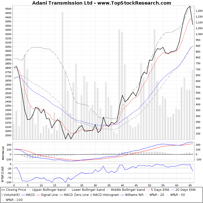 ThreeMonthsTechnicalAnalysis Technical Chart for Adani Transmission Ltd