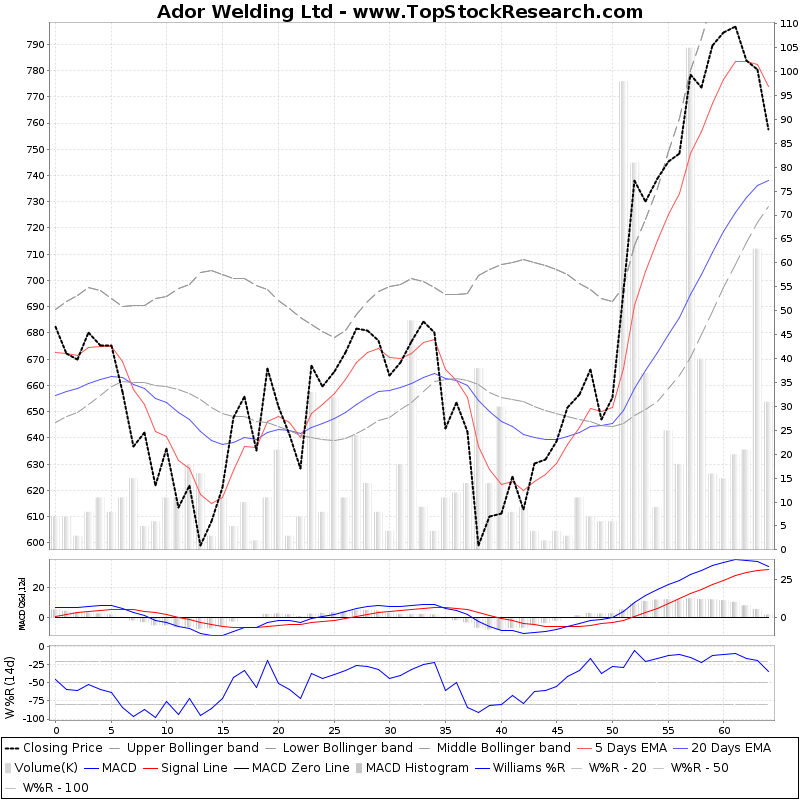 ThreeMonthsTechnicalAnalysis Technical Chart for Ador Welding Ltd