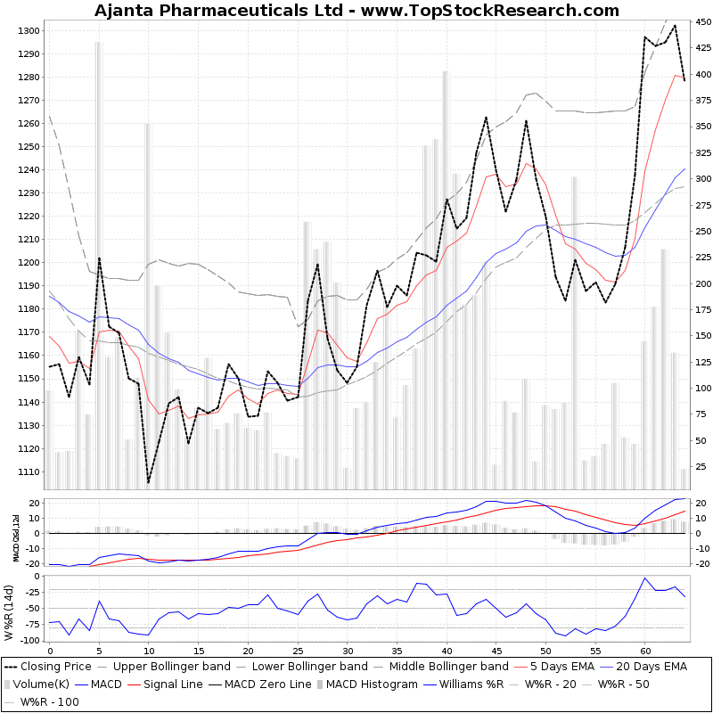 ThreeMonthsTechnicalAnalysis Technical Chart for Ajanta Pharmaceuticals Ltd