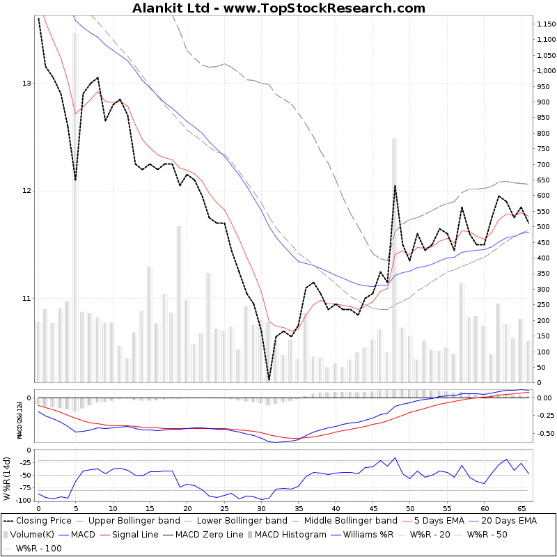 ThreeMonthsTechnicalAnalysis Technical Chart for Alankit Ltd
