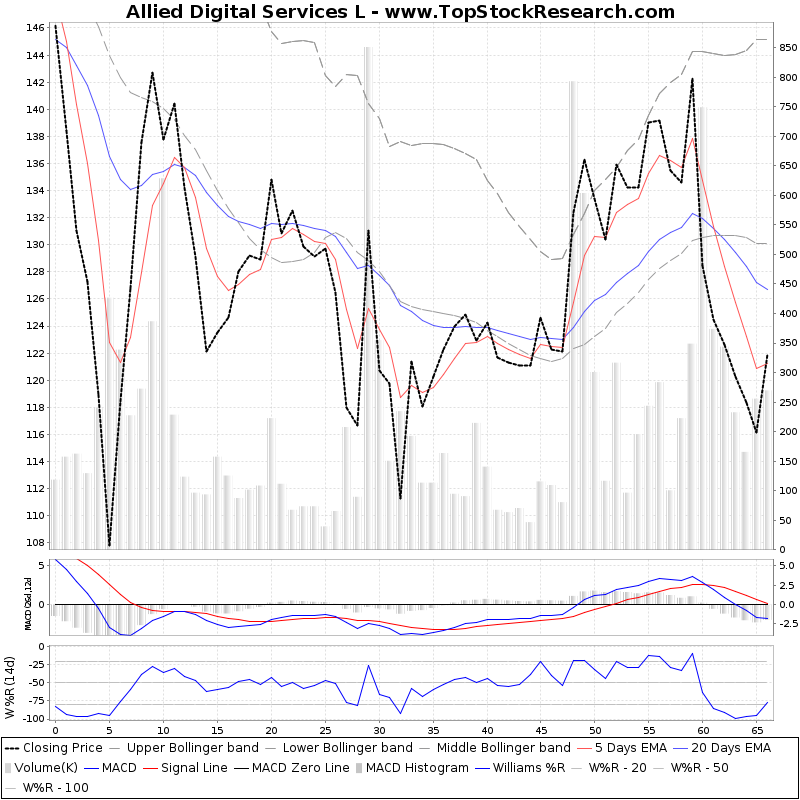 ThreeMonthsTechnicalAnalysis Technical Chart for Allied Digital Services L