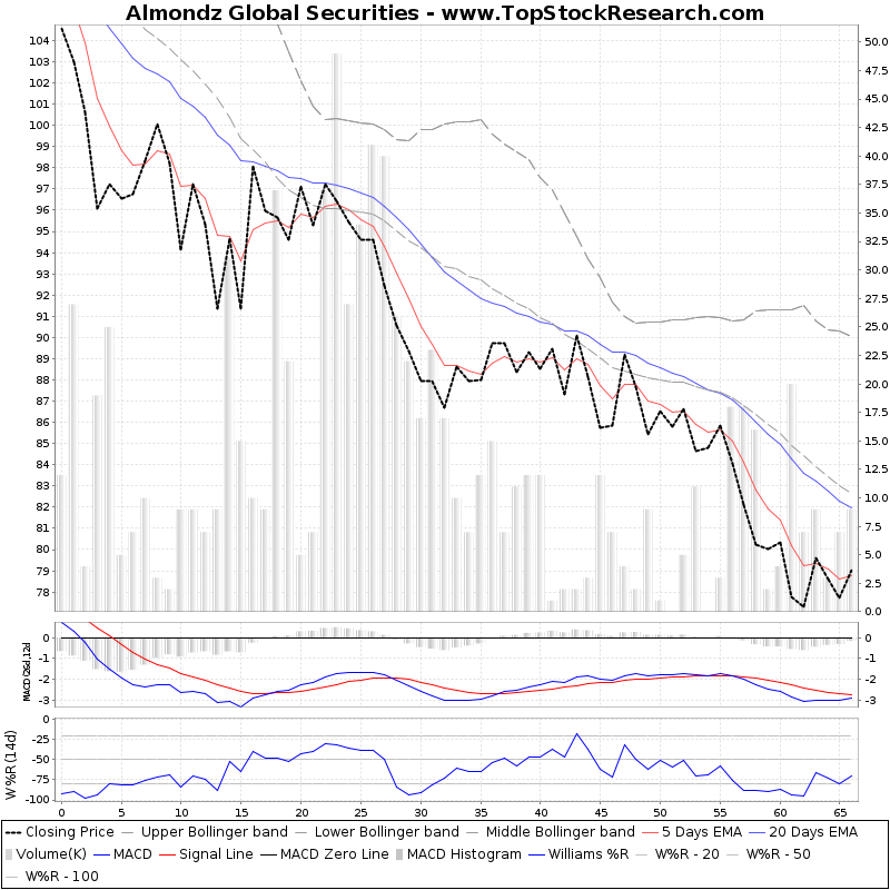 ThreeMonthsTechnicalAnalysis Technical Chart for Almondz Global Securities