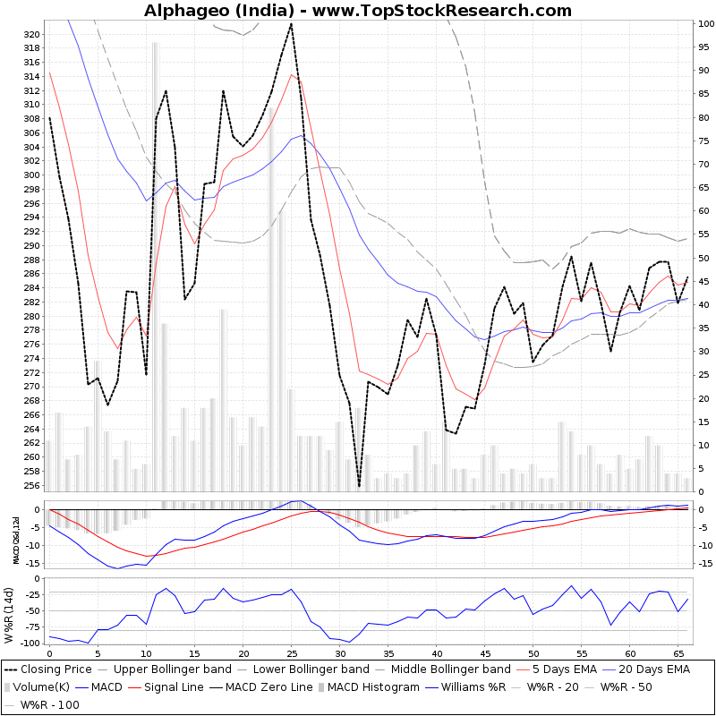 ThreeMonthsTechnicalAnalysis Technical Chart for Alphageo (India)
