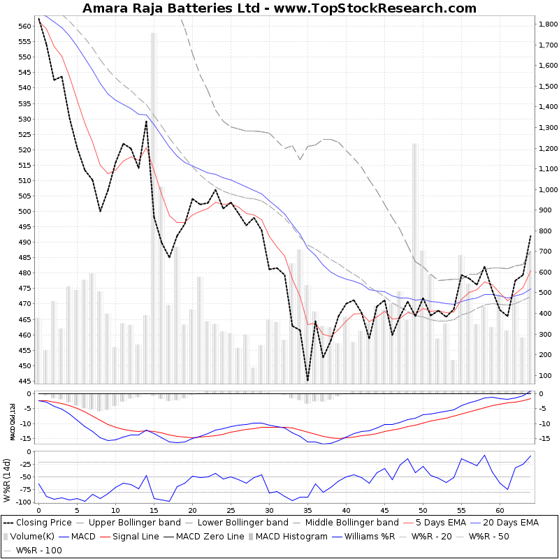 ThreeMonthsTechnicalAnalysis Technical Chart for Amara Raja Batteries Ltd