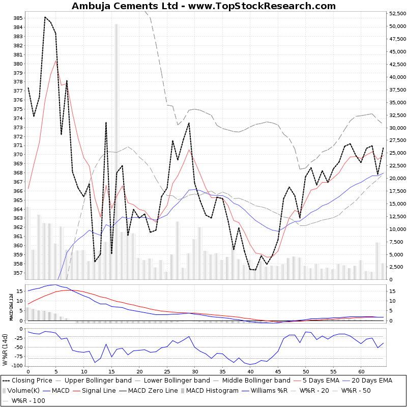 ThreeMonthsTechnicalAnalysis Technical Chart for Ambuja Cements Ltd
