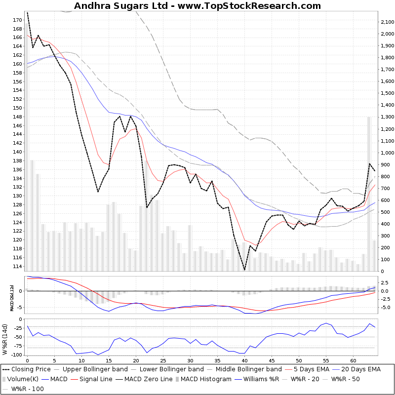 ThreeMonthsTechnicalAnalysis Technical Chart for Andhra Sugars Ltd