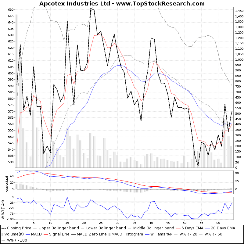 ThreeMonthsTechnicalAnalysis Technical Chart for Apcotex Industries Ltd