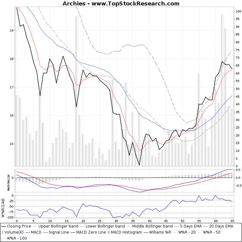 ThreeMonthsTechnicalAnalysis Technical Chart for Archies