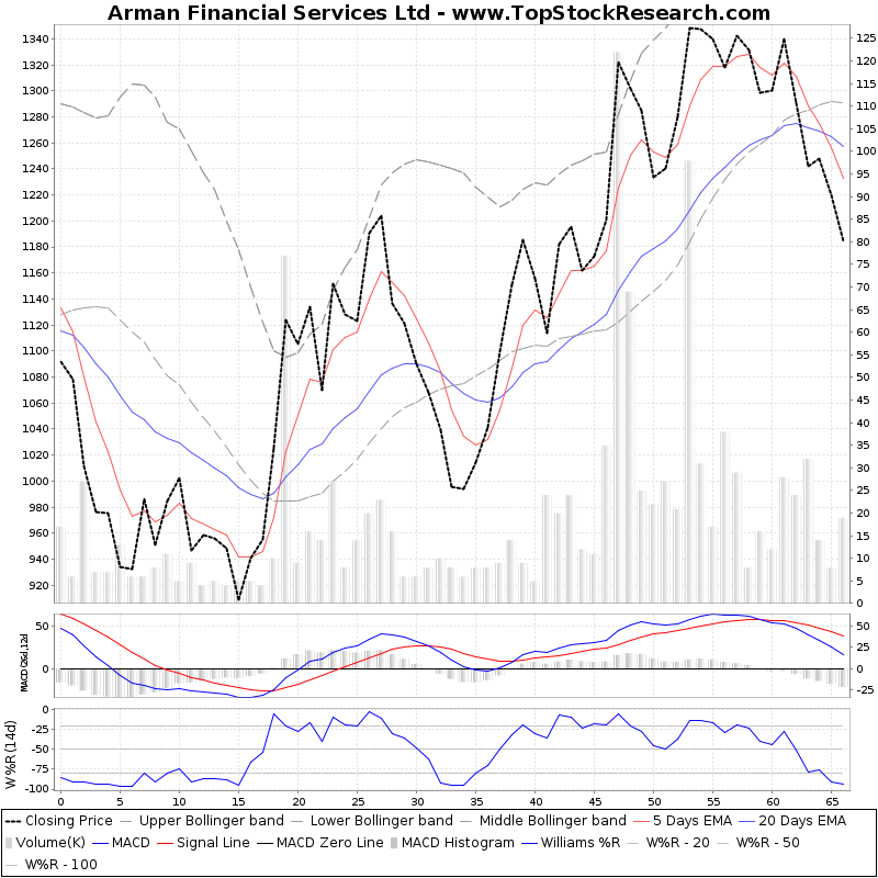 ThreeMonthsTechnicalAnalysis Technical Chart for Arman Financial Services Ltd