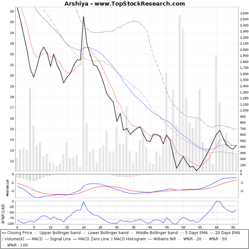 ThreeMonthsTechnicalAnalysis Technical Chart for Arshiya
