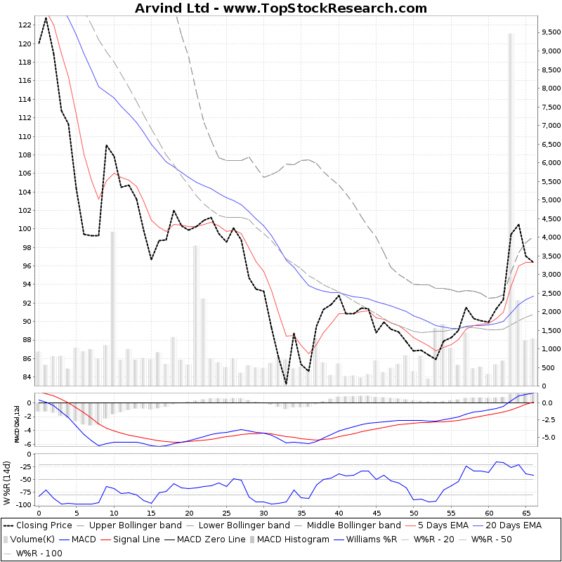 Three Month Technical Chart  for Arvind Ltd