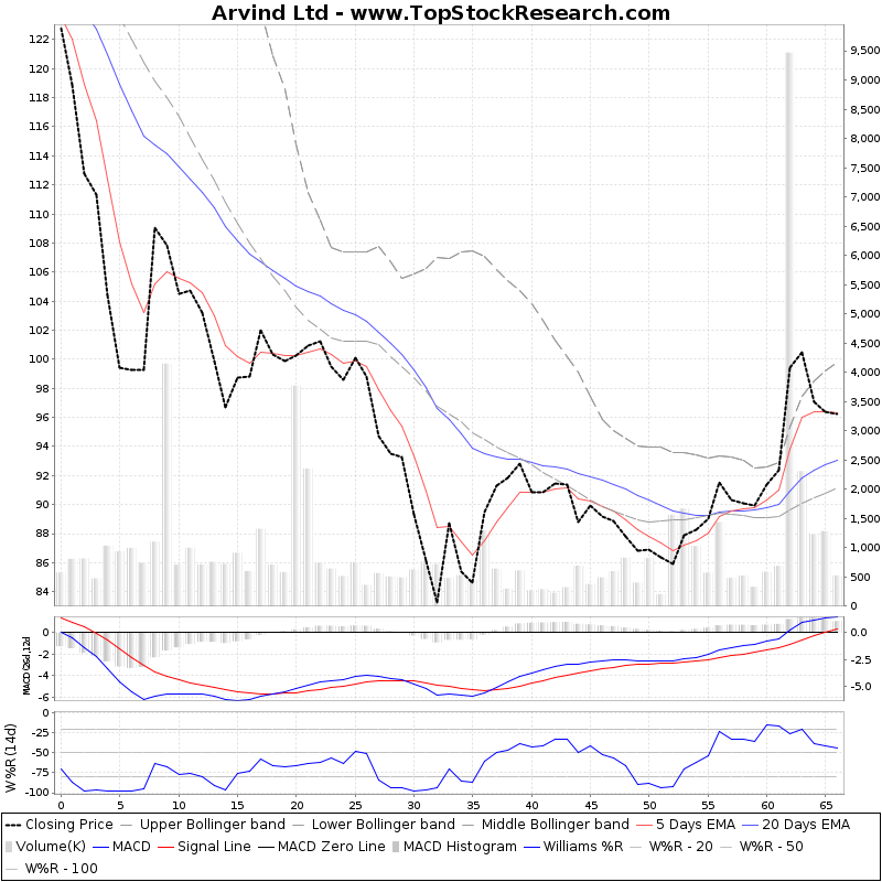 ThreeMonthsTechnicalAnalysis Technical Chart for Arvind Ltd