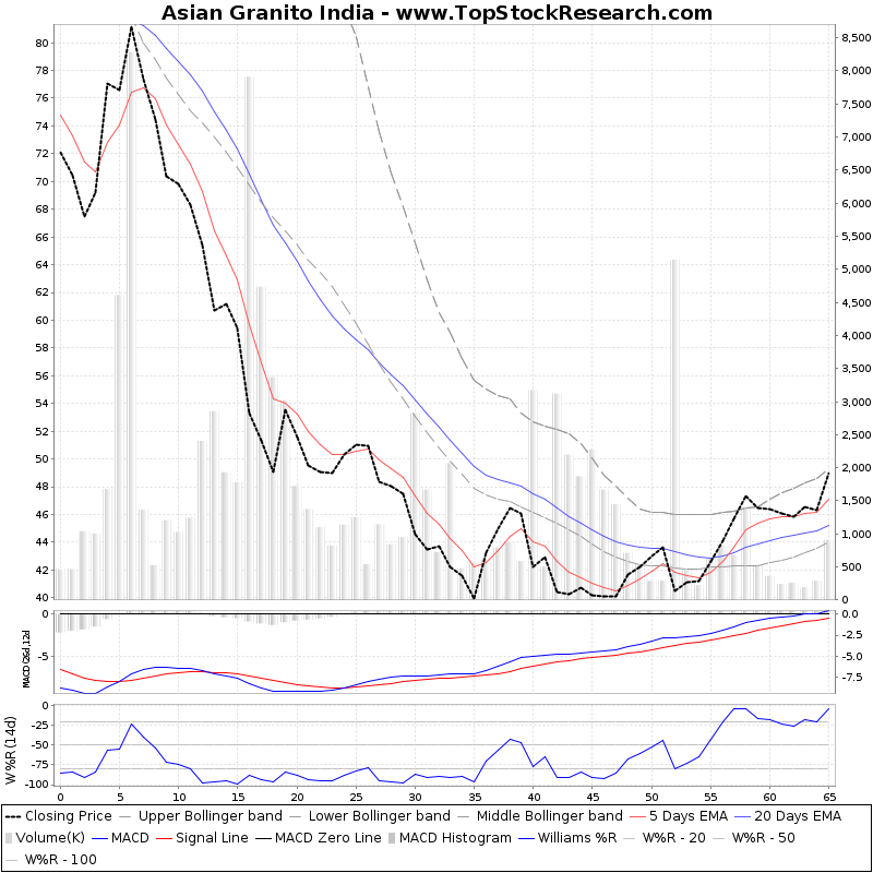 ThreeMonthsTechnicalAnalysis Technical Chart for Asian Granito India