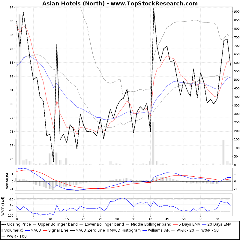 ThreeMonthsTechnicalAnalysis Technical Chart for Asian Hotels (North)