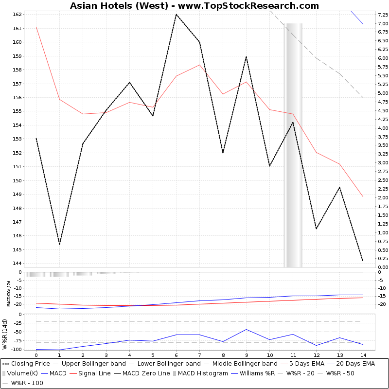 ThreeMonthsTechnicalAnalysis Technical Chart for Asian Hotels (West)