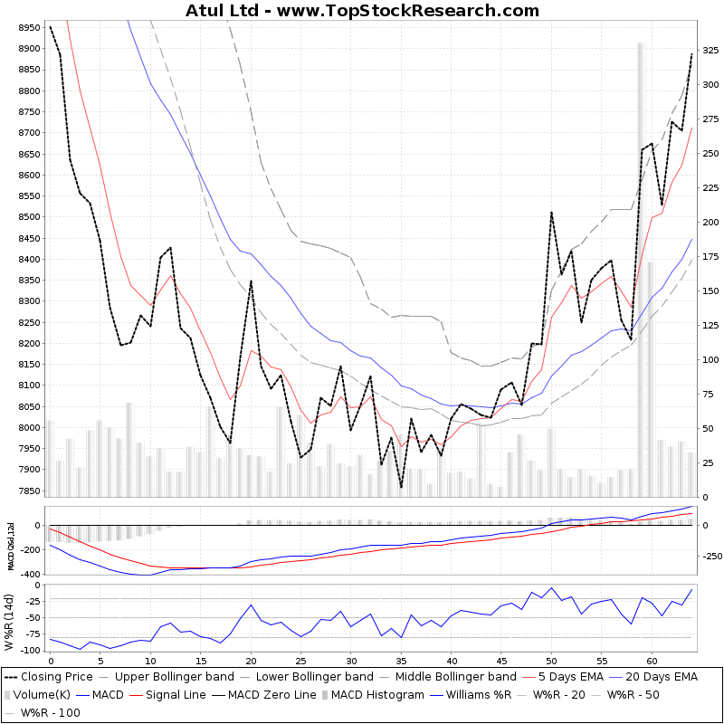ThreeMonthsTechnicalAnalysis Technical Chart for Atul Ltd